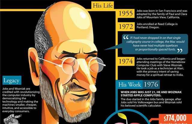 Une infographie résumant la vie de Steve Jobs