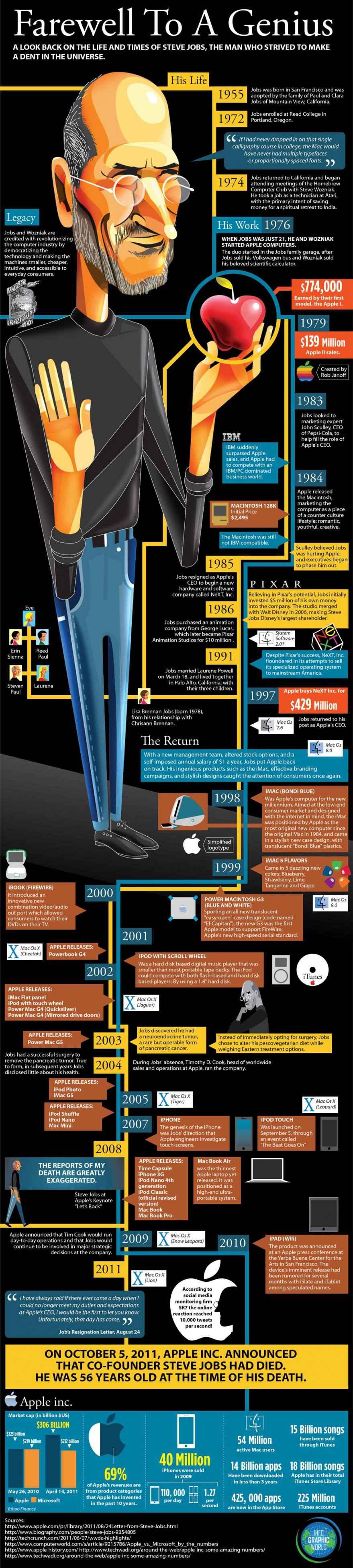 Une infographie sur Steve Jobs
