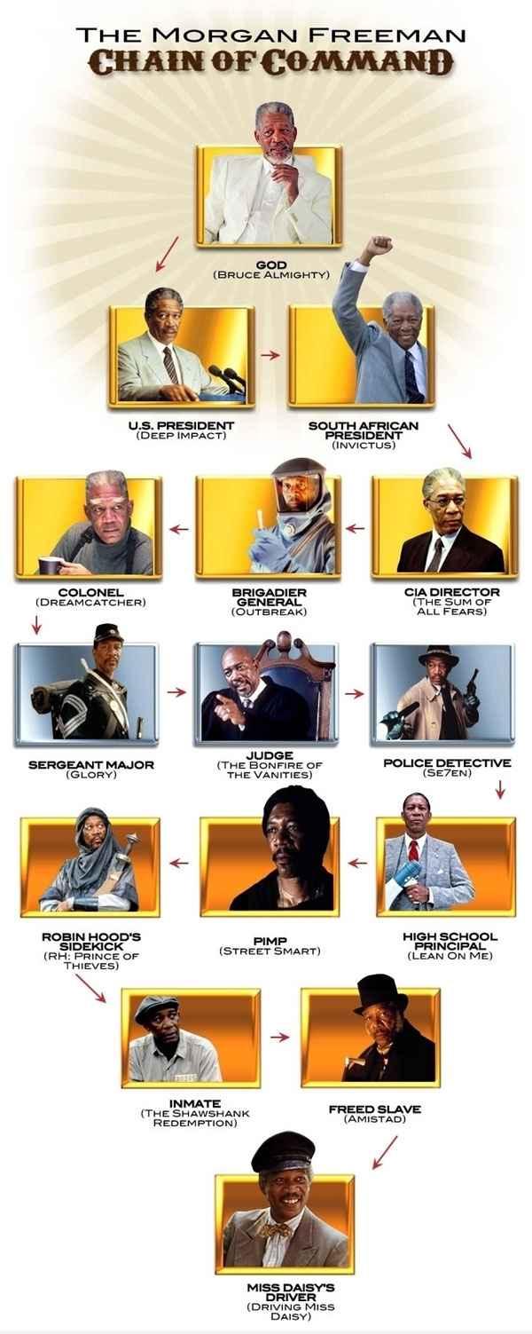Une infographie de Morgan Freeman