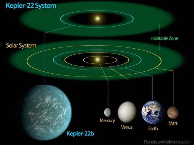 Le système solaire de KEPLER-22