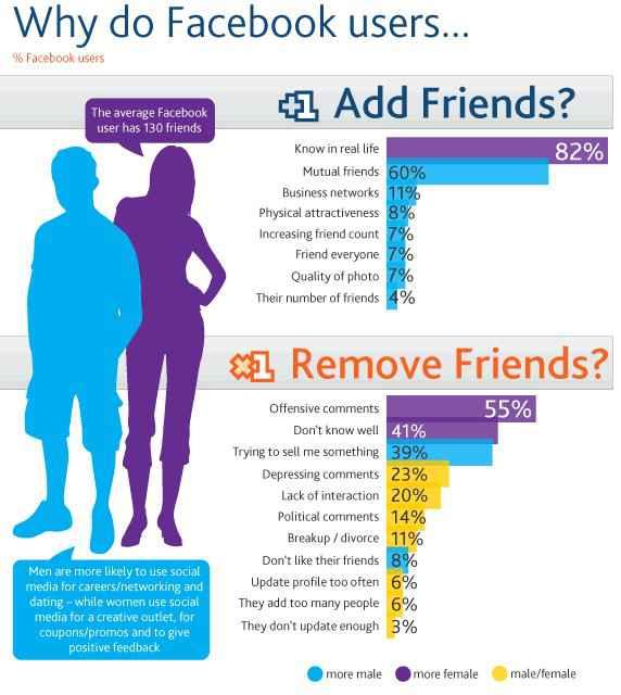 Infographie sur les ajout et suppression d'amis dans Facebook
