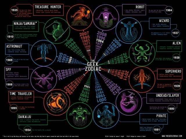 Le zodiaque geek