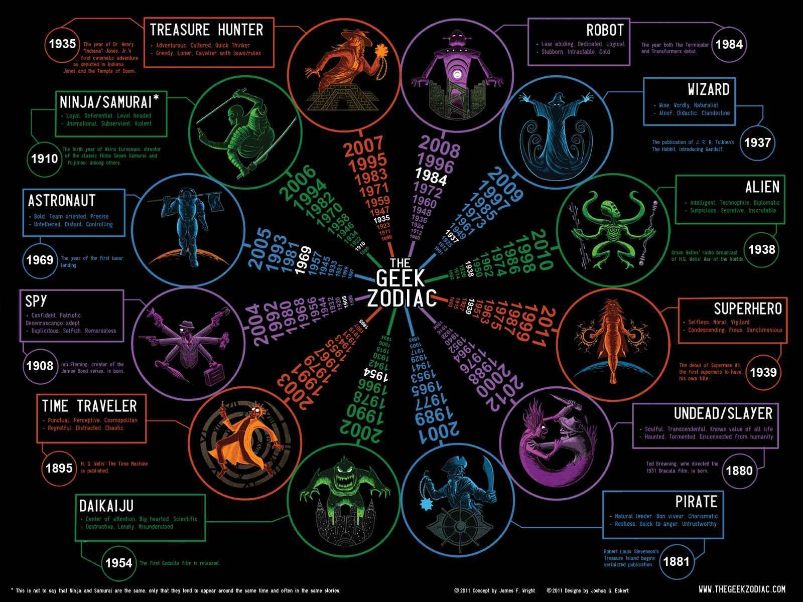 [jeu] Les Calendriers déglingos Geek-zodiac-by-james-f-wright-and-joshua-g-eckert
