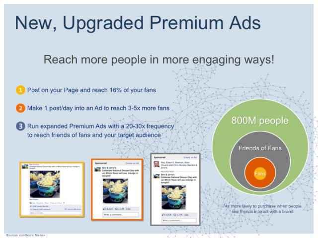 Facebook - Des nouvelles publicités Premium