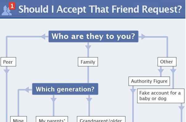 Organigramme - Les demandes d'amis sur Facebook en infographie
