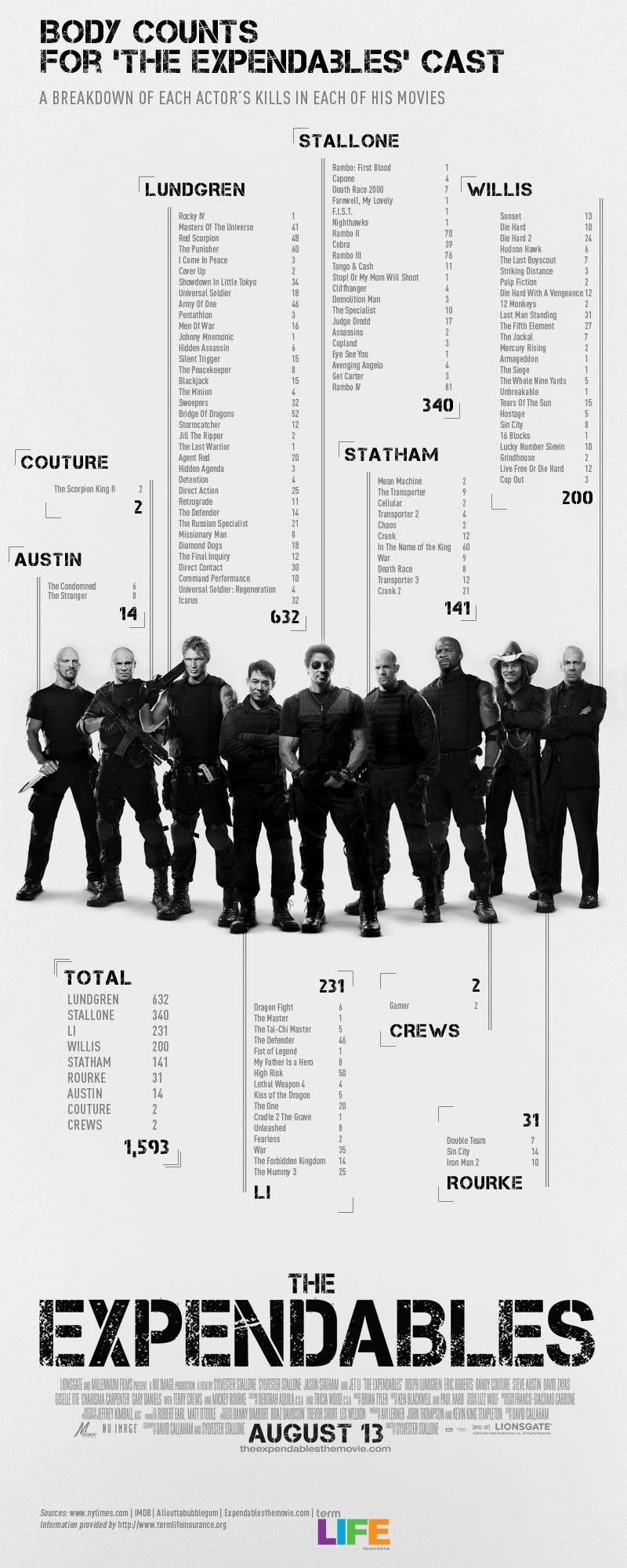The Expendables - Les meilleurs tueurs en infographie