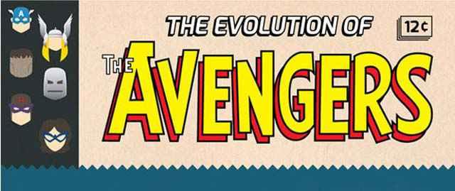 Infographie - L'évolution des Avengers