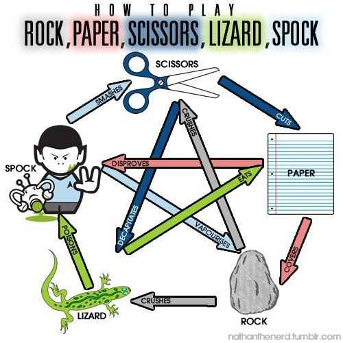 The Big Bang Theory : Rock,Paper,Scissors,Lizard,Spock