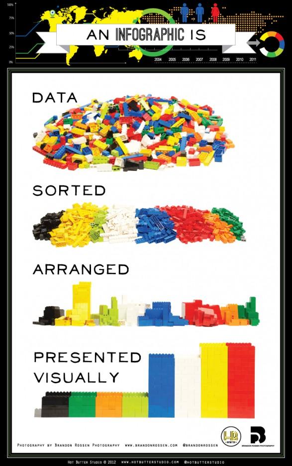 LEGO - Qu'est-ce qu'une infographie ?