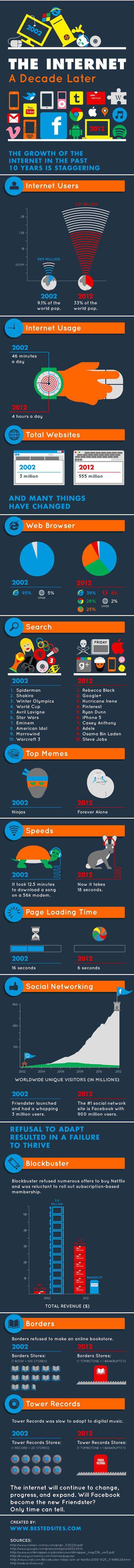 Infographie - L'évolution d'internet entre 2002 et 2012