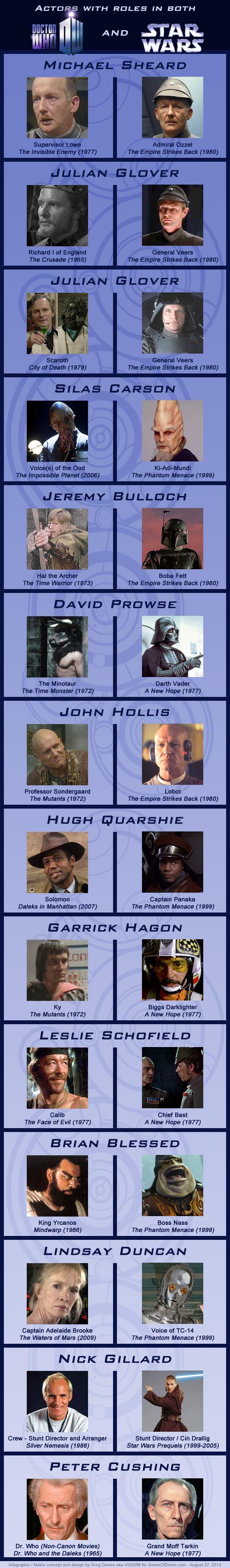 Infographie - Les acteurs qui ont joué dans «Doctor Who» et dans «Star Wars»