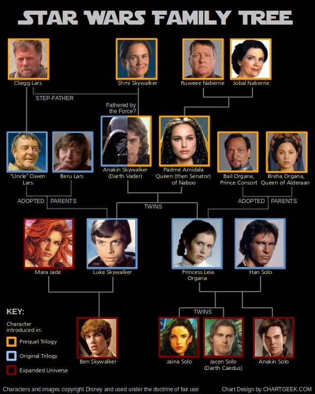 Star wars - L'arbre généalogique