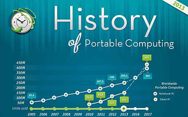 Infographie - History of Portable Computing
