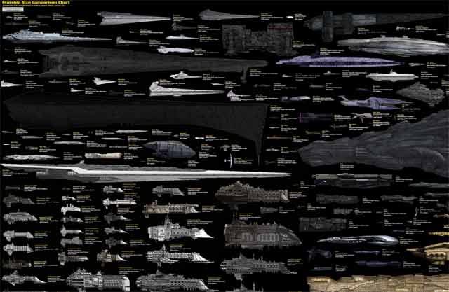 infographie qui a le plus gros vaisseau neozone. Black Bedroom Furniture Sets. Home Design Ideas