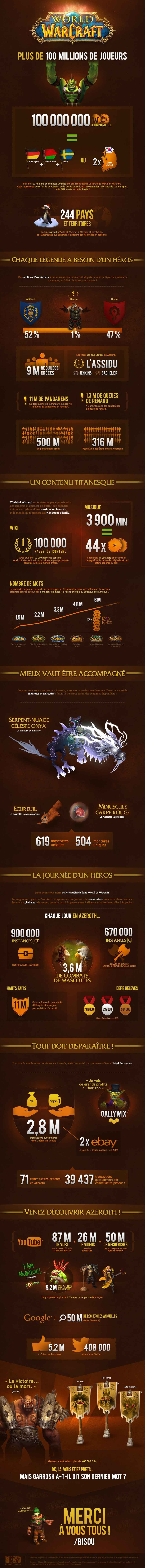 WoW_Infographic-2014_FR