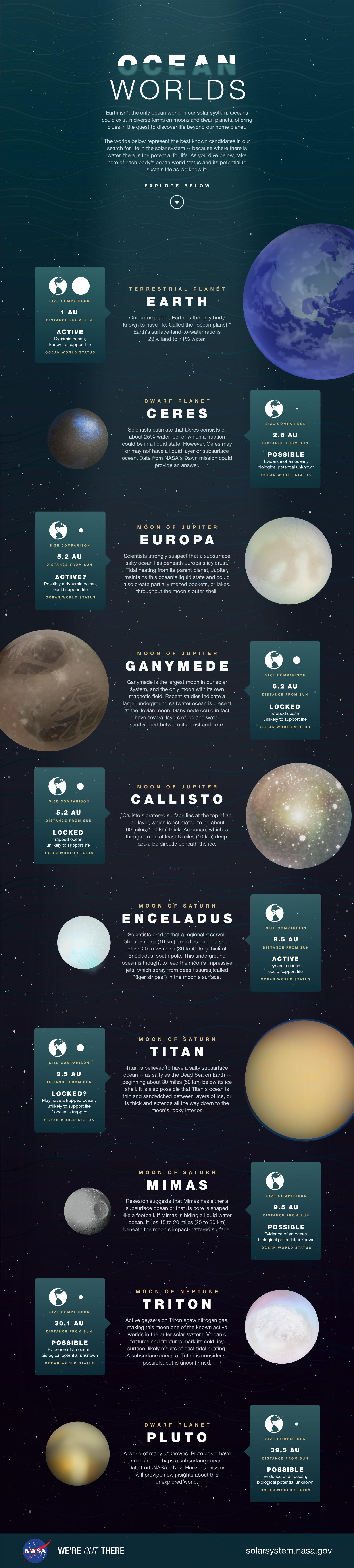infographie-nasa-vie-extraterresstre