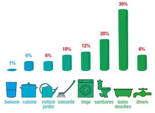 Source: centre information sur l'eau