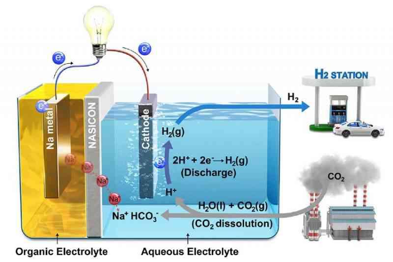 Inventée par des ingénieurs Coréens, cette batterie transforme la pollution en électricité
