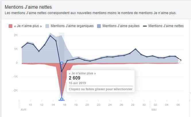 """Comptes supprimés, perte de """"like"""" sur les pages, c'est le ménage de printemps chez Facebook en prévision des élections européennes"""