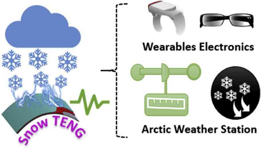 Des scientifiques veulent créer de l'énergie propre à partir de flocons de neige