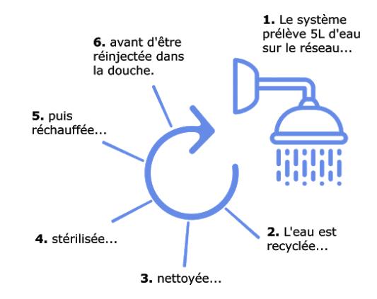 ILYA, la douche en circuit fermé qui permet d'économiser 90% d'eau